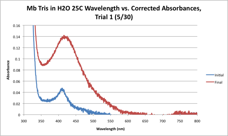 File:Mb Tris H2O 25C WORKUP GRAPH.png