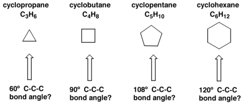 Scheme 5: If Cycloalkanes were Flat, there would be Strain