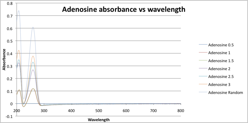 File:Adenosine absorbance vs wavelength revised, corrected,Javier Vinals .png