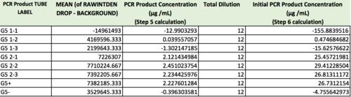 G5 PCR ResultsTable.jpg