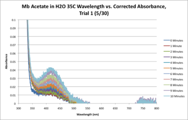 Mb Acetate H2O 35C SEQUENTIAL WORKUP GRAPH.png