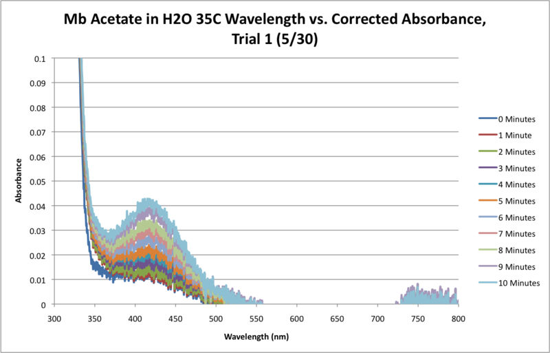 File:Mb Acetate H2O 35C SEQUENTIAL WORKUP GRAPH.png