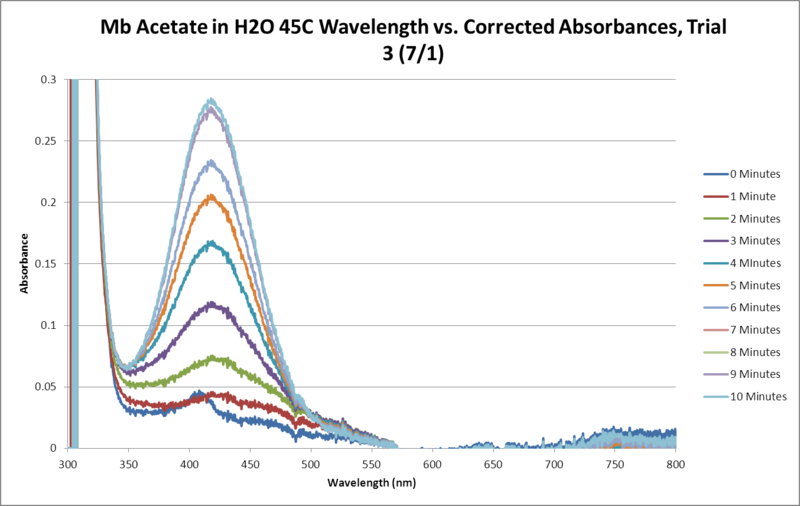 File:Mb Acetate OPD H2O2 H2O 45C SEQUENTIAL GRAPH Trial3.png