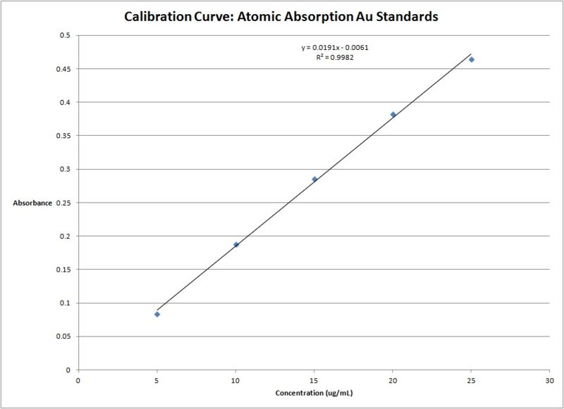 Image:Calibration Curve Atomic Absorption.jpg