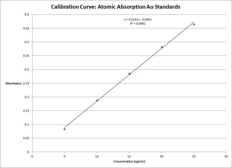 File:Calibration Curve Atomic Absorption.jpg