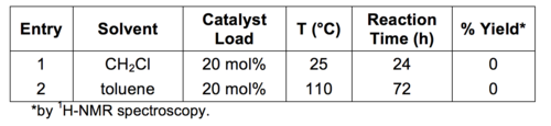 Table 3: Results of the Yb(OTf)3 catalysed PS formation of 2b