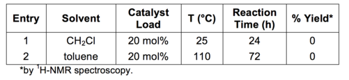 Table 3: Results of the Yb(OTf)3 catalysed Pictet-Spengler formation of 2b.