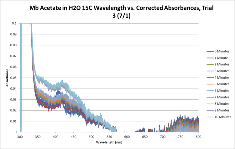 Mb Acetate OPD H2O2 H2O 15C SEQUENTIAL GRAPH Trial3.png