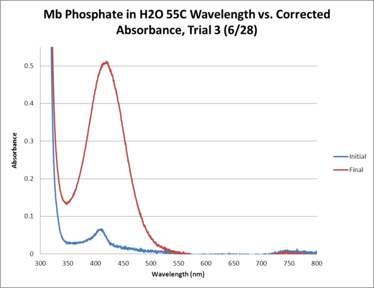 Mb Phosphate OPD H2O 55C Trial3 GRAPH.png