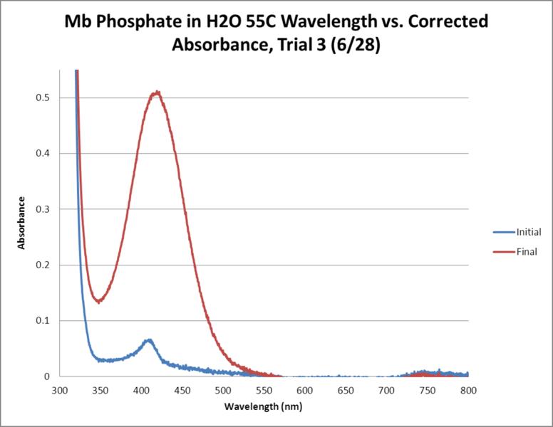 File:Mb Phosphate OPD H2O 55C Trial3 GRAPH.png