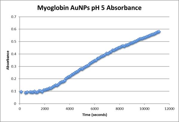 Myoglobin AuNPpH5 absorbance.png