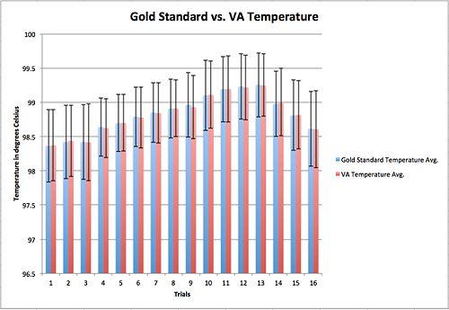 Temperature Bar Graph
