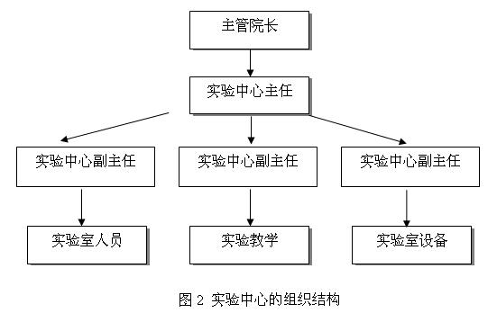 图2 实验中心的组织结构.BMP