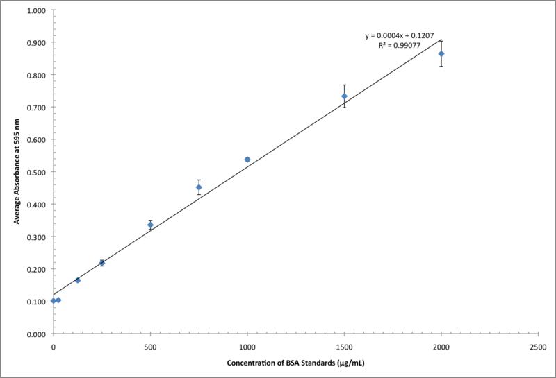 File:090210 BCA Assay (Eric) Standard Curve.png