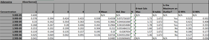 File:CHEM571 cmj 09.04.13 Class Data Analysis Adenosine.png