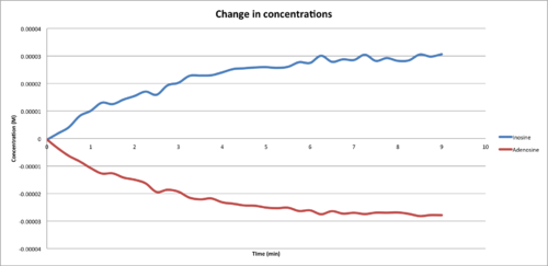 Change in concentrations.png