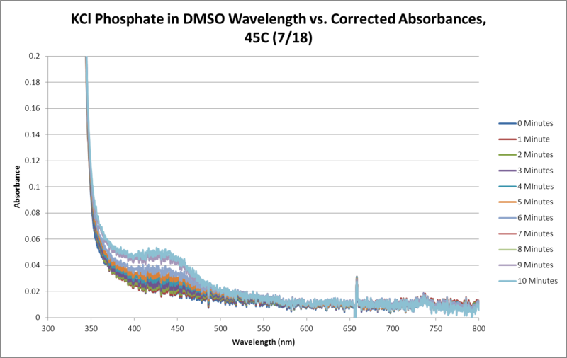 Image:KCl Phosphate OPD H2O2 DMSO 45C SEQUENTIAL WORKUP GRAPH.png