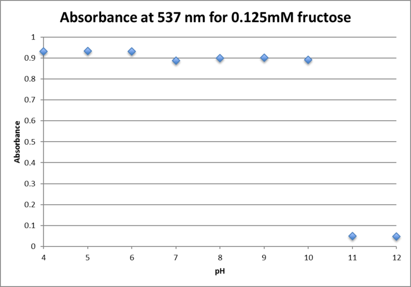File:Absorbance 537 0.125mM fructose.png