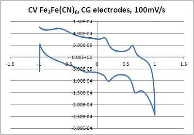 CV K3Fe(CN)6 GCEs 100mV.JPG