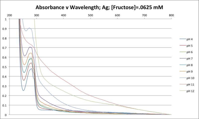File:100516 Abs v Wave Fruct .0625mM.png