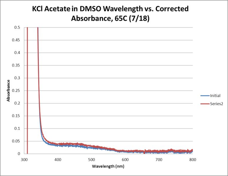File:KCl Acetate OPD H2O2 DMSO 65C WORKUP GRAPH.png