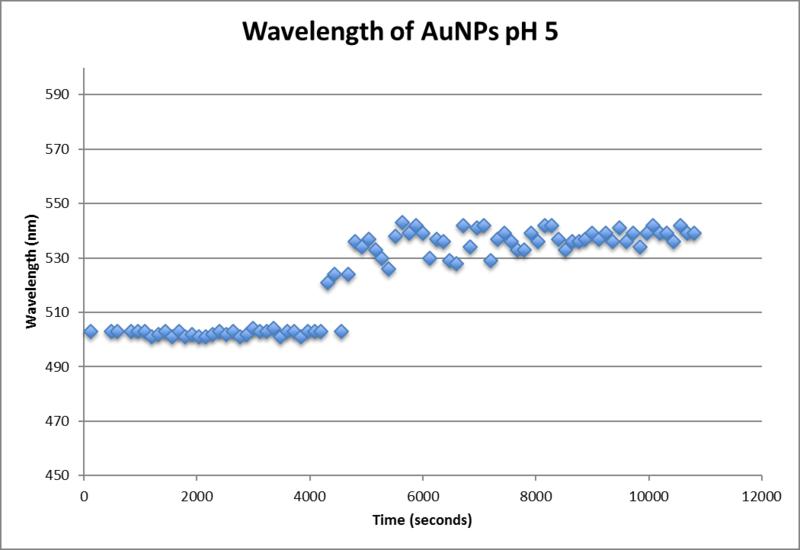 File:Wavelength ocean optics pH5.png
