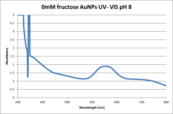 0mM fructose pH8.png