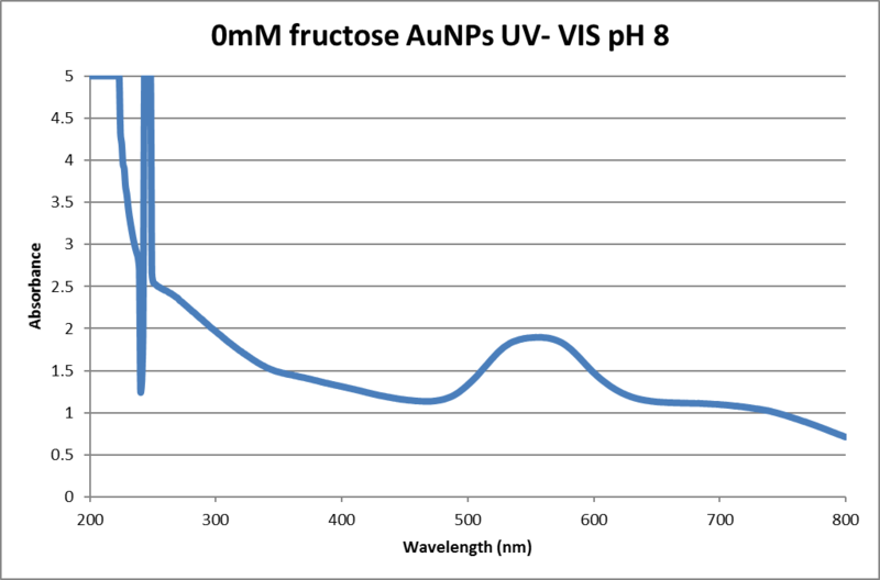 File:0mM fructose pH8.png