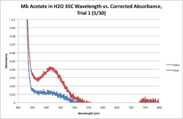 Mb Acetate H2O 35C WORKUP GRAPH.png