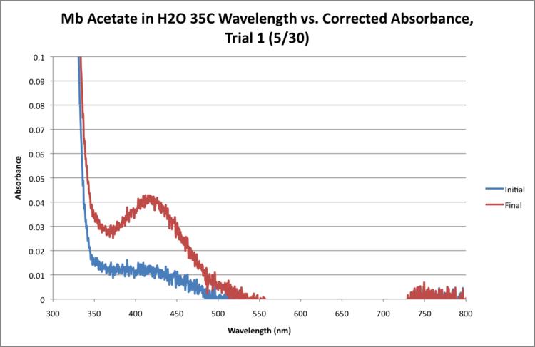 Mb Acetate H2O 35C WORKUP GRAPH.png