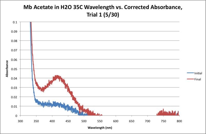 File:Mb Acetate H2O 35C WORKUP GRAPH.png