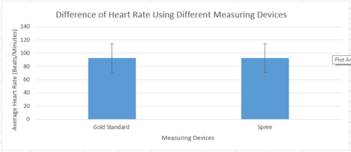 Graph for Heart Rate