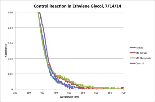 Ethylene Glycol Control Reaction 120Min Chart.png