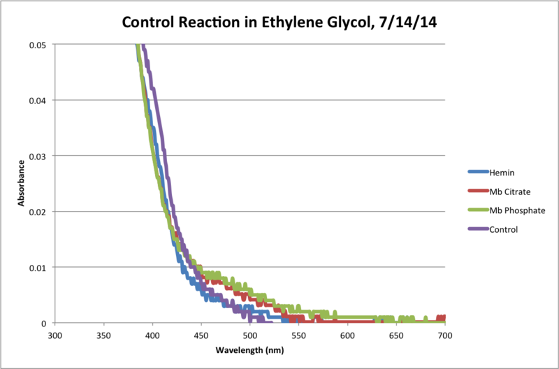 Image:Ethylene Glycol Control Reaction 120Min Chart.png