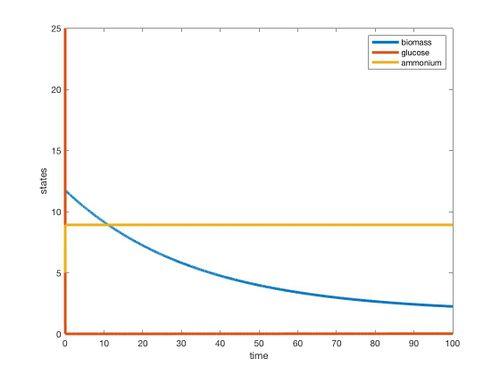 CLim 2nutrient graph ET.jpg