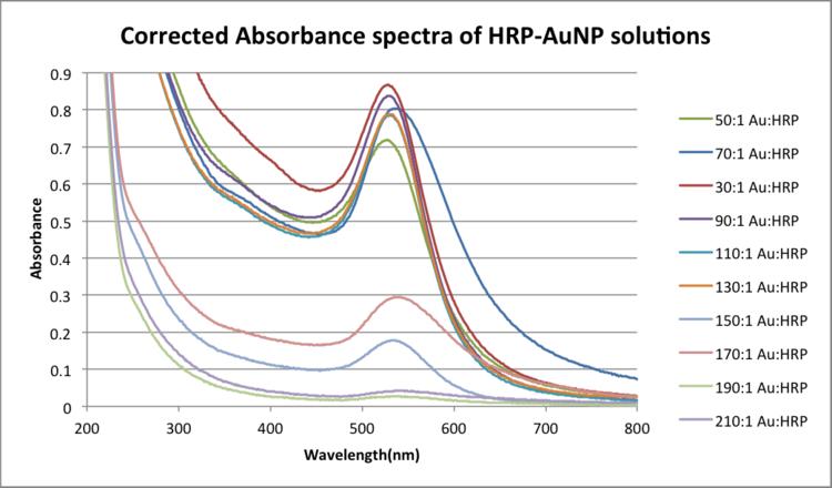 CorrectedabsspectraHRPAuNP-1.png