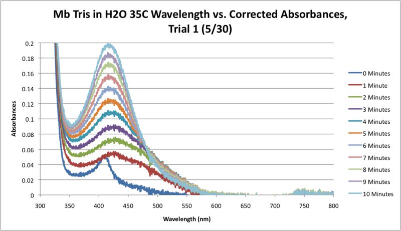 Image:Mb Tris H2O 35C SEQUENTIAL WORKUP GRAPH.png