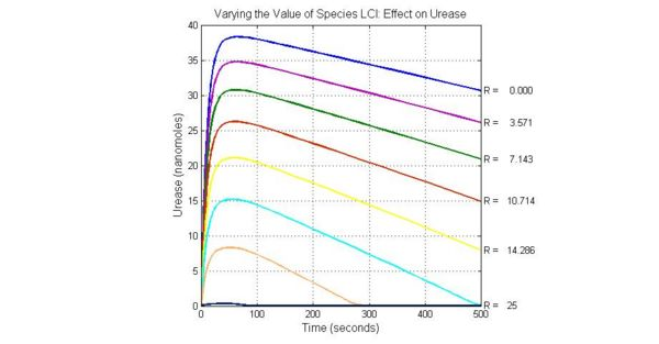 Fig.7 Varying the Value of Species LCI Effect on Urease