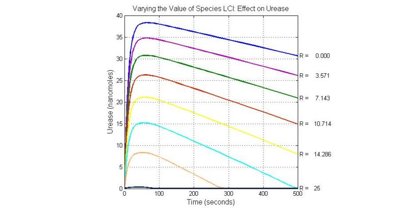 File:Varying the Value of Species LCI Effect on Urease.jpg