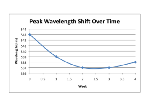 Wavelength shift over time.png