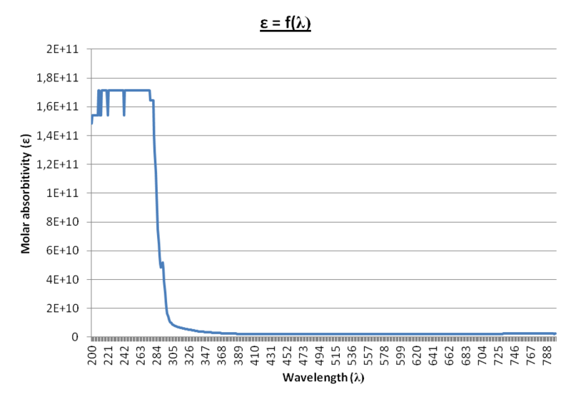 File:14sept - Molar absorbitivity= f(wavelength).png