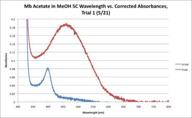 5C Mb Acetate Workup Graph.png