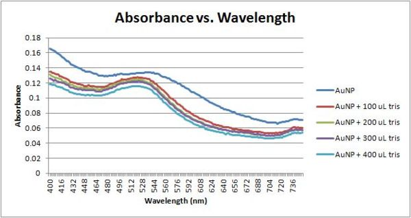 Absorbance vs wavelength 11-16-11.jpg