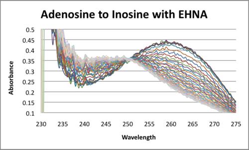 Adenosine to Inosinde with EHNA Javier Vinals.png