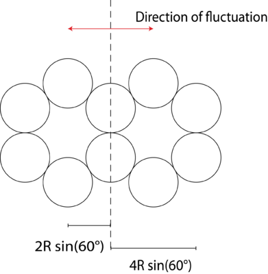 Fig. 2: Cross section of one of the 10 helix bundle arms. The distances for the parallel axis theorem and the direction of the fluctuation we are looking at are indicated in red.