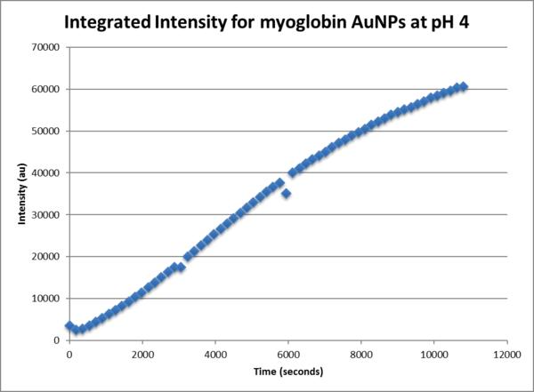Integrated intensity gold nanoparticles pH4 myoglobin.png