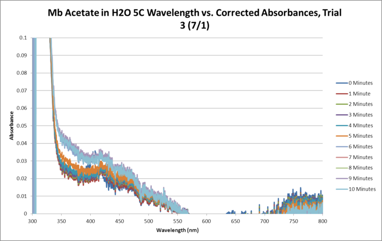 Mb Acetate OPD H2O2 H2O 5C SEQUENTIAL GRAPH Trial3.png