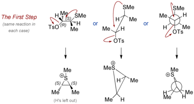 Scheme 6: Formation of the Reactive Intermediate Sulfonium Ion