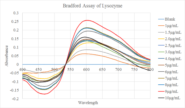 Nunziata Bradford Assay Lysozyme 9 23.png