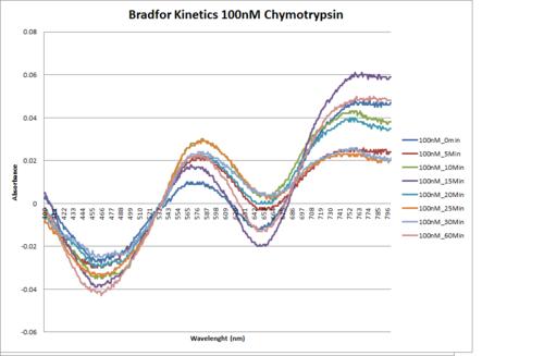 100nM.Chymotrypsin.Kinetics.png